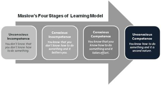 maslows-four-stages-of-learning-1.jpg